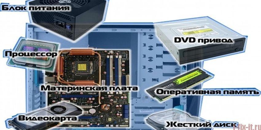 Основные компоненты персонального компьютера